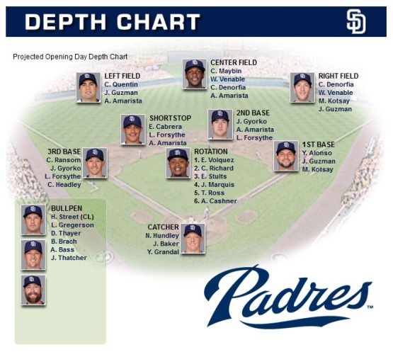 SD Padres Depth Chart